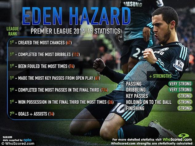 eden last year stats