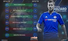 eden stats year compare